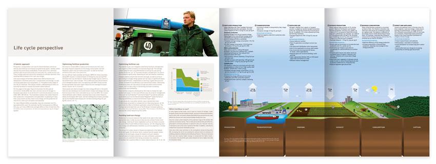 Yara Carbon footprint brochure