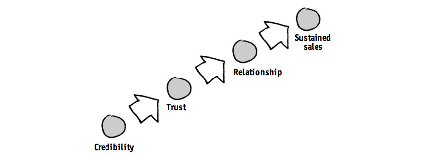 trust leads to credibility