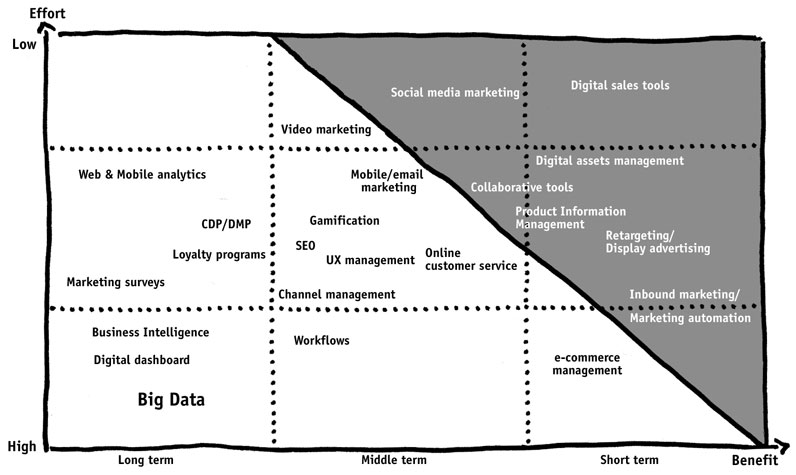 Analogue map of digital trends